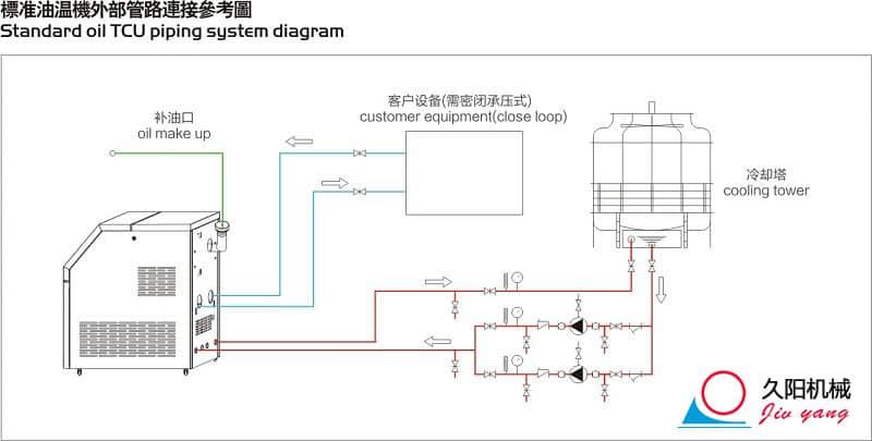高温油温机外部管路连接参考图