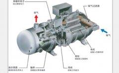 螺杆冷水机压缩机发生温度异常过