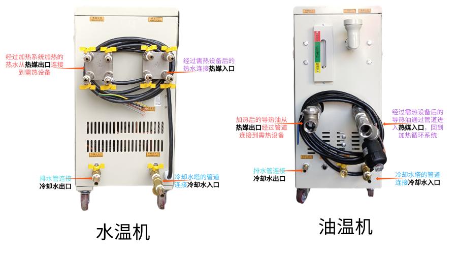 模温机管道连接